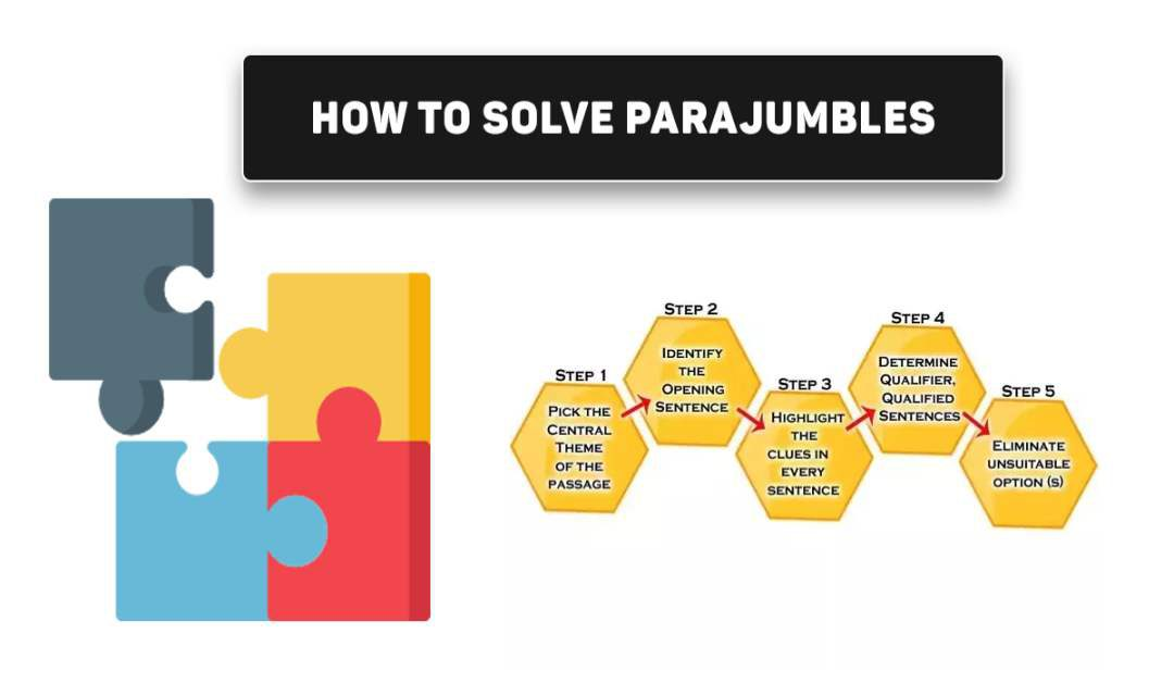 How to solve Para-jumble